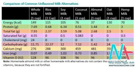 Hàm lượng dinh dưỡng có trong sữa bò