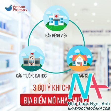 3 gợi ý chọn địa điểm mở nhà thuốc