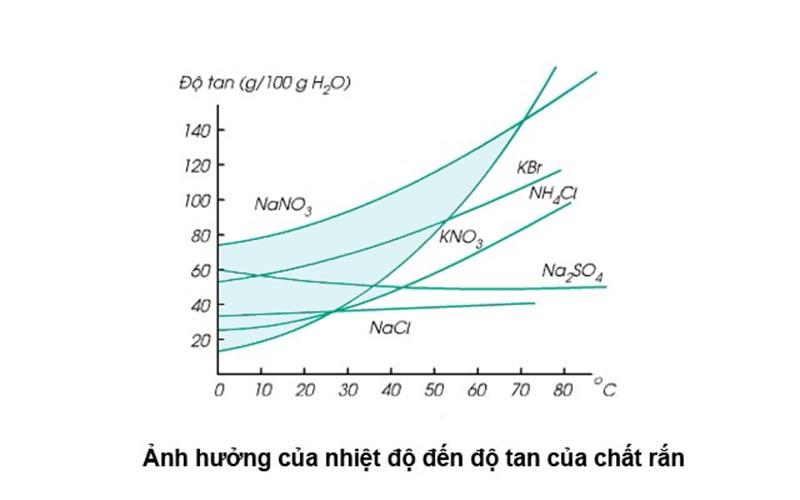 Nhiệt độ có ảnh hưởng rất lớn đến độ tan của một chất