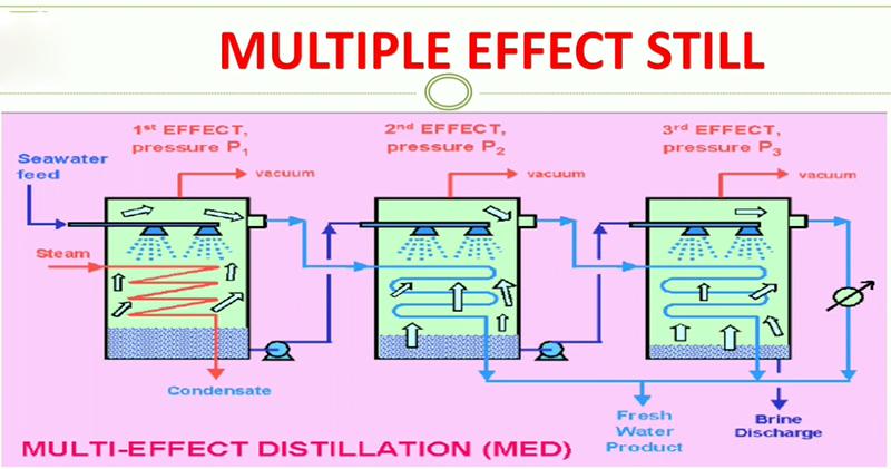 Dây chuyền sản xuất nước cất pha tiêm