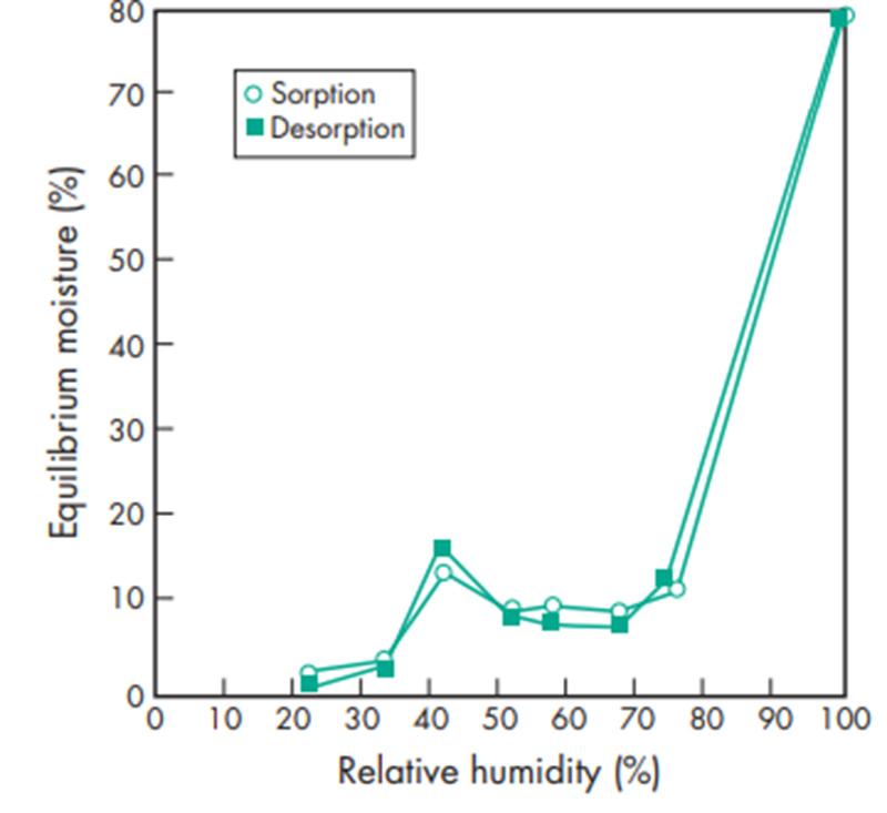 Hình trên mô tả độ ẩm cân bằng của aerosil theo độ ẩm môi trường
