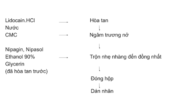 Quy trình bào chế gel Lidocain HCl
