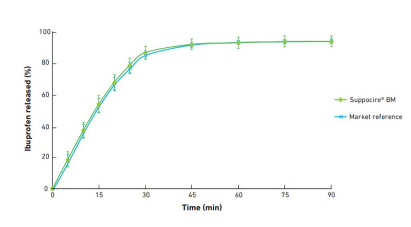 Suppocire có khả năng giải phóng tốt nhiều dược chất