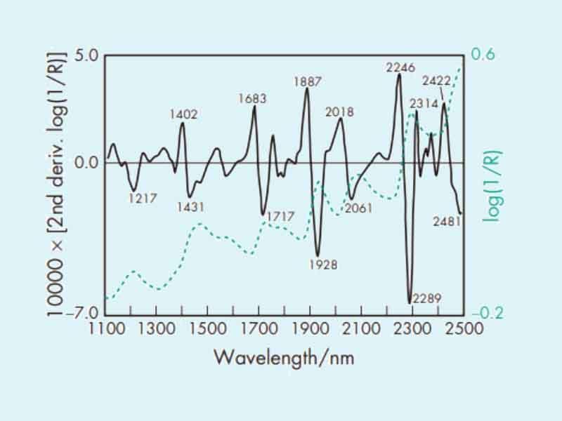 Phổ hồng ngoại của Hydroxyethyl cellulose