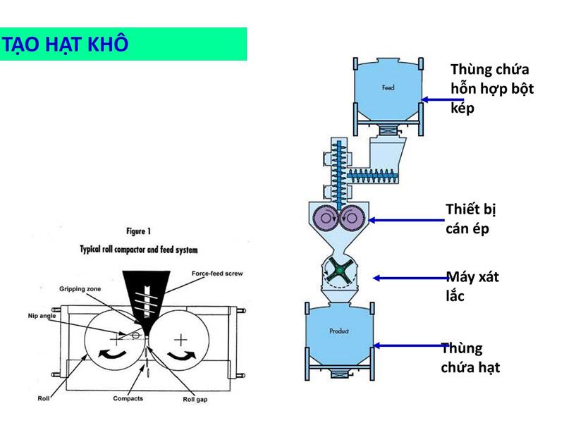 Quy trình tạo hạt khô