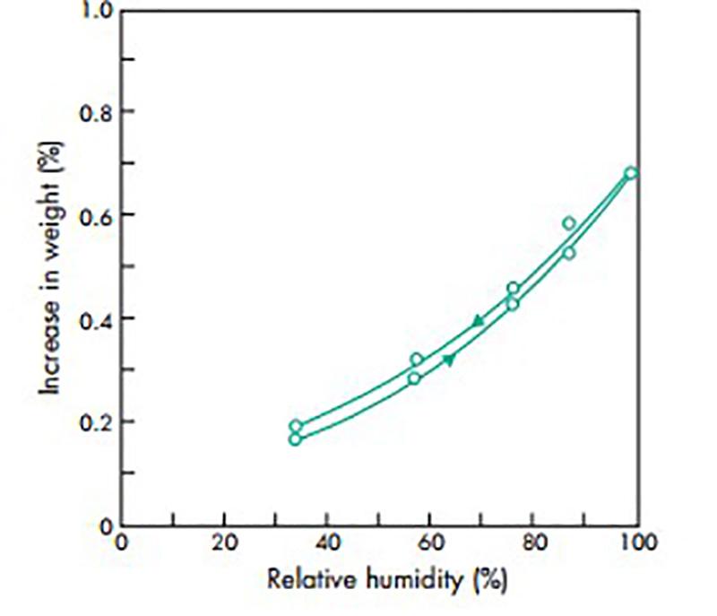Đồ thị biểu thị mối liên hệ giữa độ ẩm nguyên liệu với độ ẩm môi trường