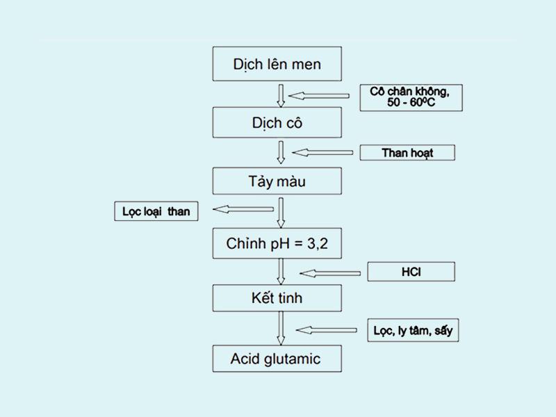 Phương pháp đẳng điện