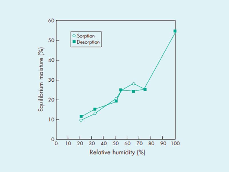 Mối quan hệ giữa độ ẩm hấp thụ, phản hấp thụ của Carboxymethylcellulose natri với độ ẩm môi trường