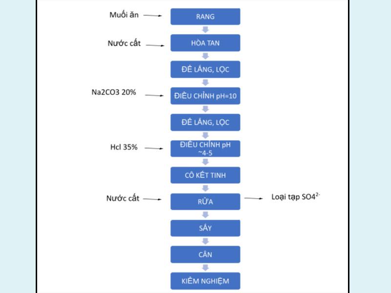Sơ đồ quy trình điều chế Nacl dược dụng