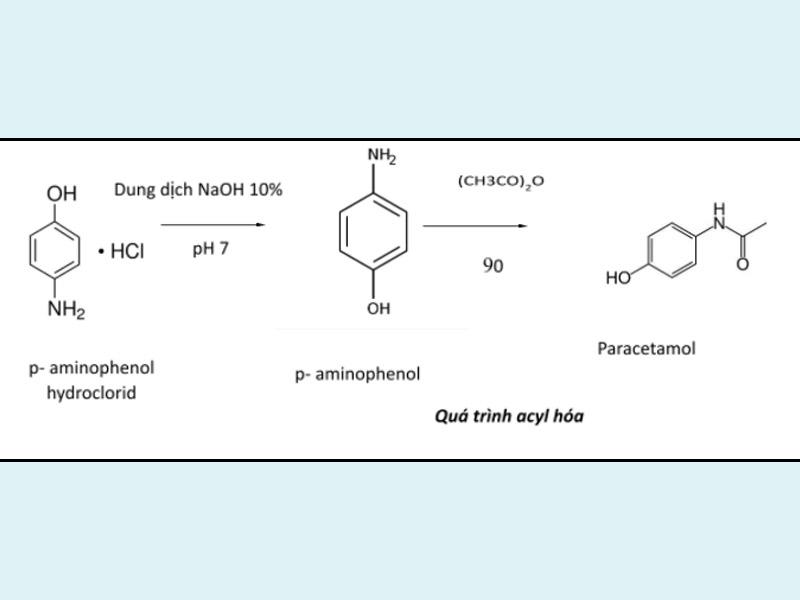 Nguyên lý phản ứng tạo Paracetamol
