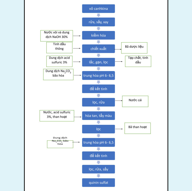 Sơ đồ quy trình chiết xuất quinin từ vỏ canhkina