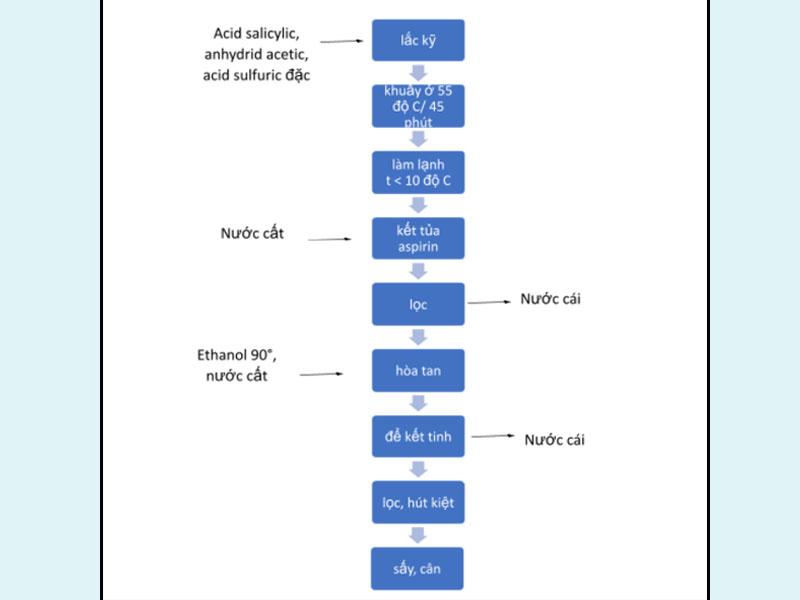 Sơ đồ quy trình tổng hợp Aspirin